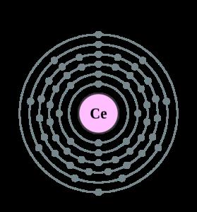 Электронная оболочка церия