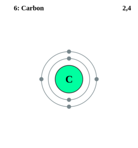Электронная оболочка углерода